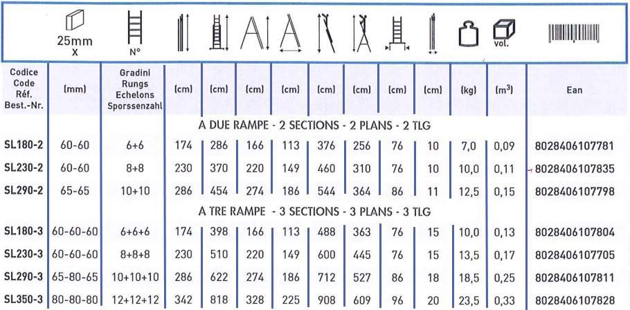 Tabella dati tecnici scala in alluminio facal stilo