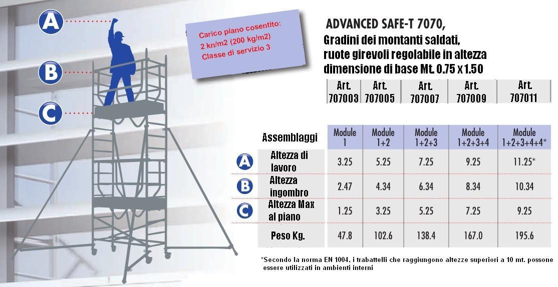 Tabella di riferimento per altezze ponteggi in alluminio o trabattelli