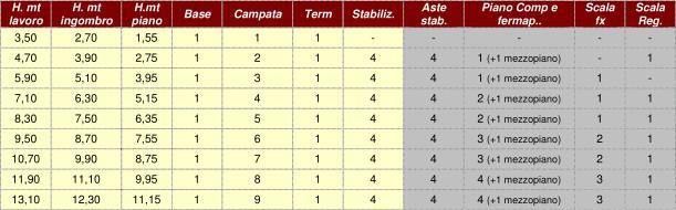 Tabelle composizione trabattello uni