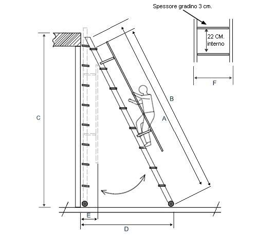 scala soppalco misure e dimensioni
