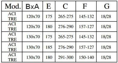 tabella misure scala aci 3