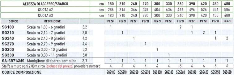 tabella scala marinara senza obbligo di gabbia